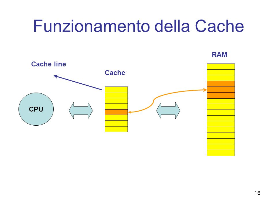 16 Funzionamento della Cache CPU Cache RAM Cache line
