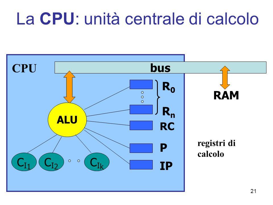 21 La CPU: unità centrale di calcolo bus RAM ALU CI1CI1 CI2CI2 CIkCIk P IP RC CPU R0R0 RnRn registri di calcolo
