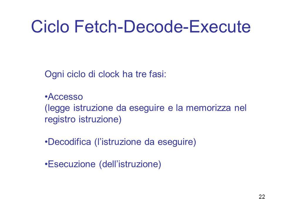 22 Ciclo Fetch-Decode-Execute Ogni ciclo di clock ha tre fasi: Accesso (legge istruzione da eseguire e la memorizza nel registro istruzione) Decodific