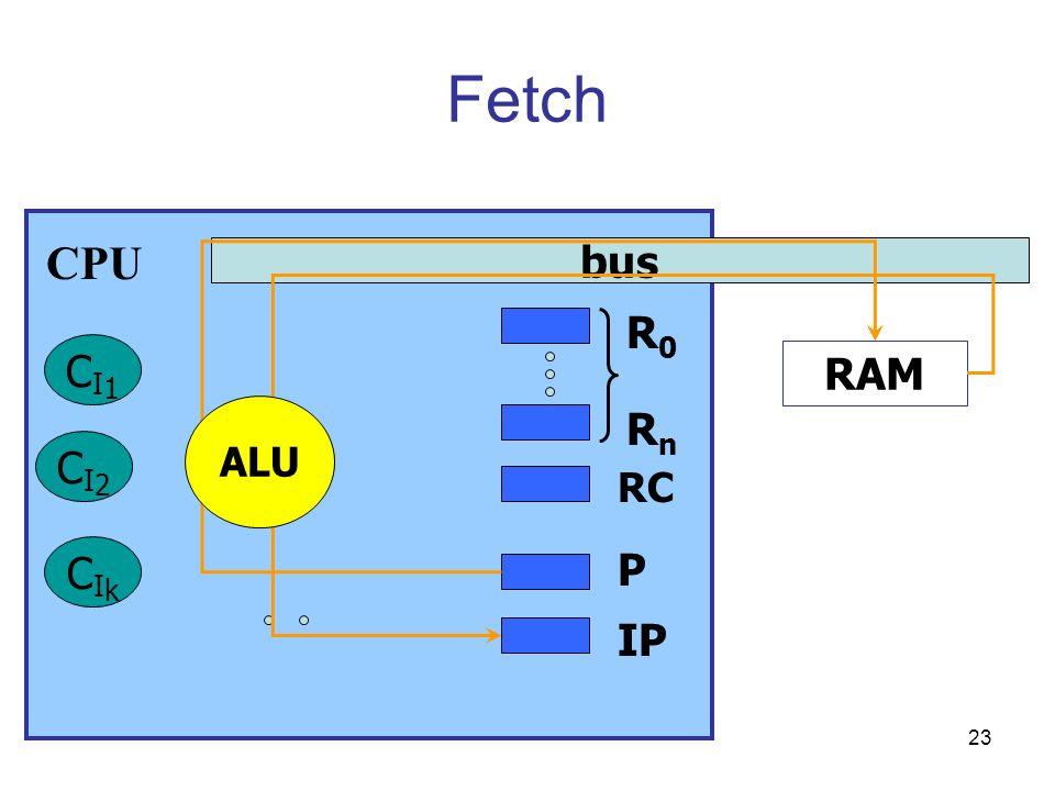 23 Fetch bus RAM CI1CI1 CI2CI2 CIkCIk P IP RC CPU R0R0 RnRn ALU