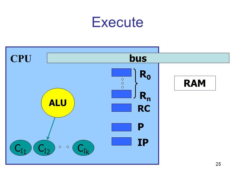 25 Execute bus RAM P IP RC CPU R0R0 RnRn ALU CI1CI1 CI2CI2 CIkCIk