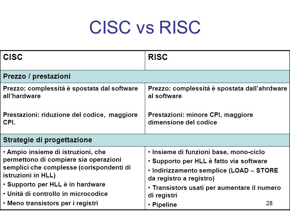28 CISC vs RISC CISCRISC Prezzo / prestazioni Prezzo: complessità è spostata dal software allhardware Prestazioni: riduzione del codice, maggiore CPI.