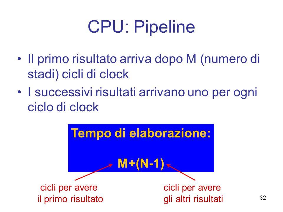 32 CPU: Pipeline Il primo risultato arriva dopo M (numero di stadi) cicli di clock I successivi risultati arrivano uno per ogni ciclo di clock Tempo d