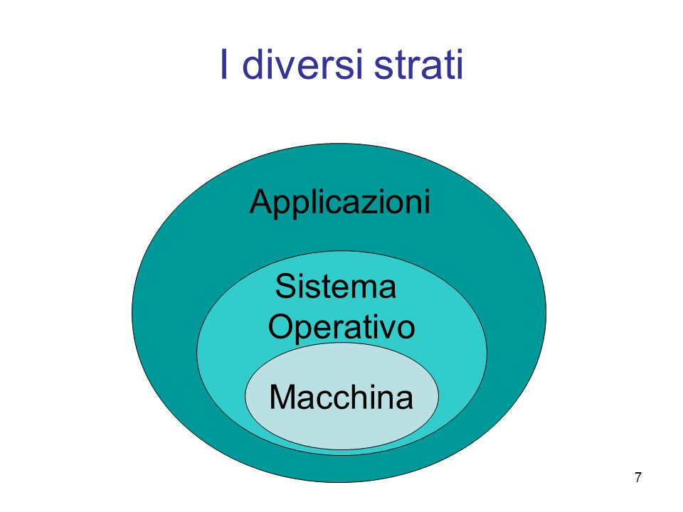 7 I diversi strati Macchina Sistema Operativo Applicazioni