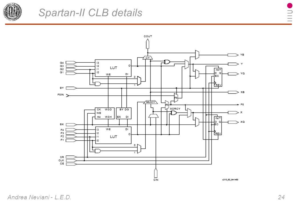 Andrea Neviani - L.E.D. 24 Spartan-II CLB details