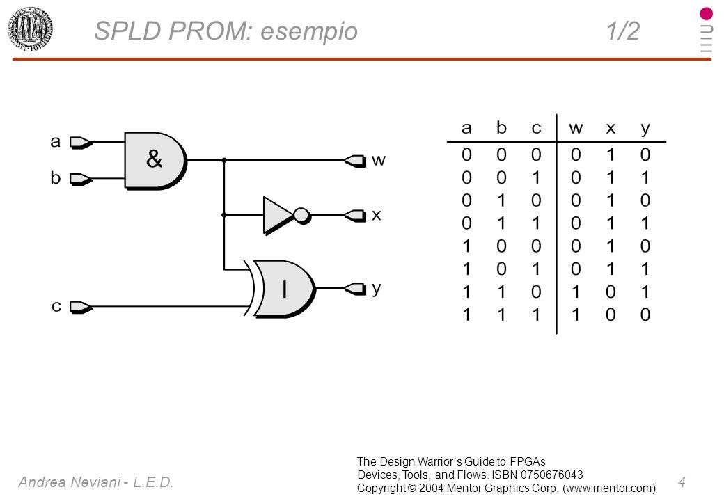 Andrea Neviani - L.E.D.25 Spartan-II CLB operation Arithmetic: –Carry block includes XOR gate.