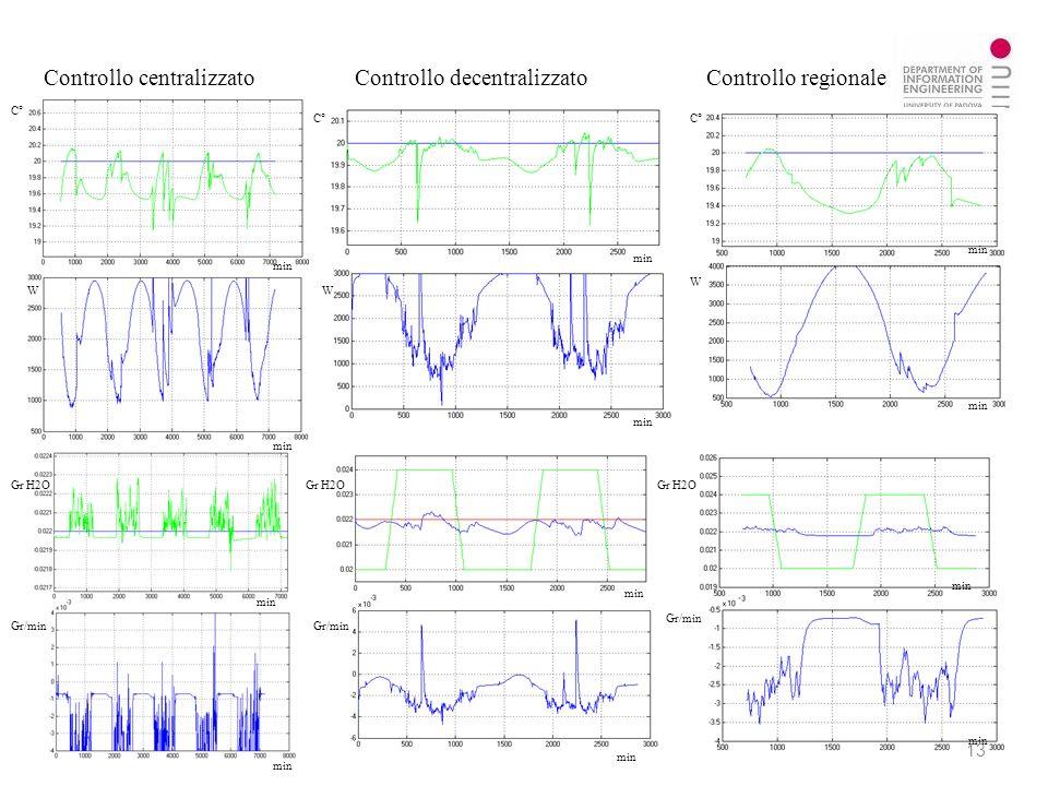 min Controllo centralizzatoControllo decentralizzatoControllo regionale C° min W W W Gr H2O Gr/min 13