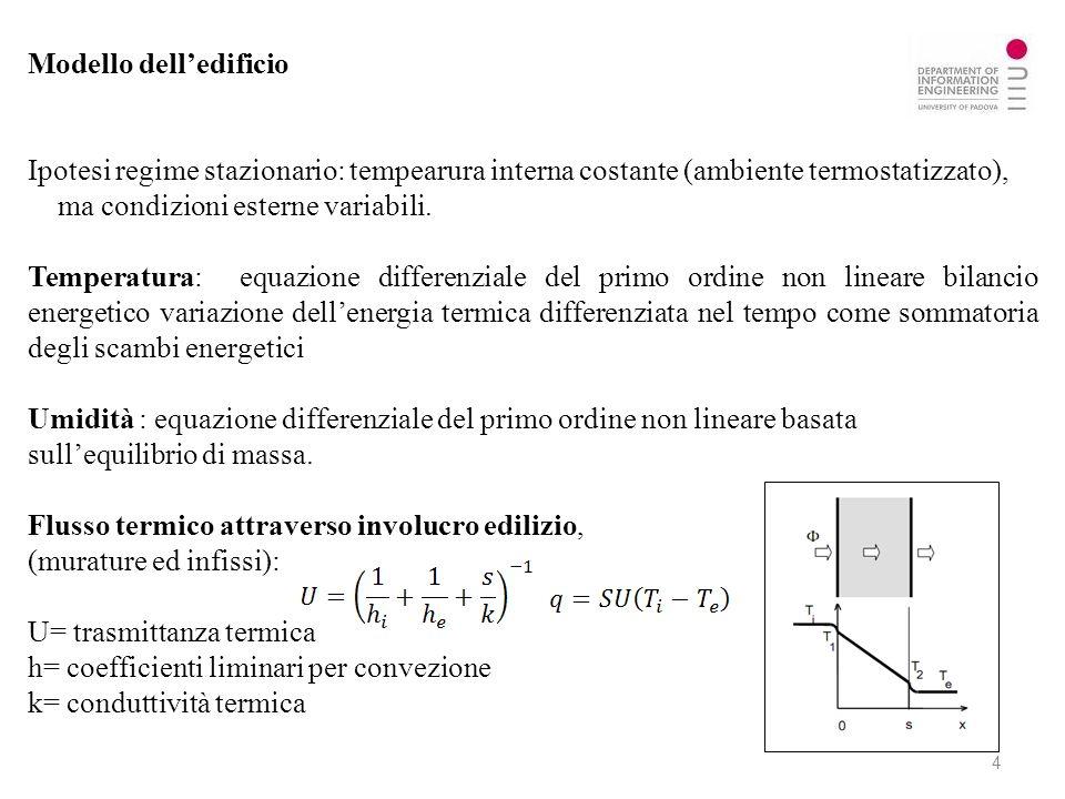 Modello delledificio Ipotesi regime stazionario: tempearura interna costante (ambiente termostatizzato), ma condizioni esterne variabili. Temperatura: