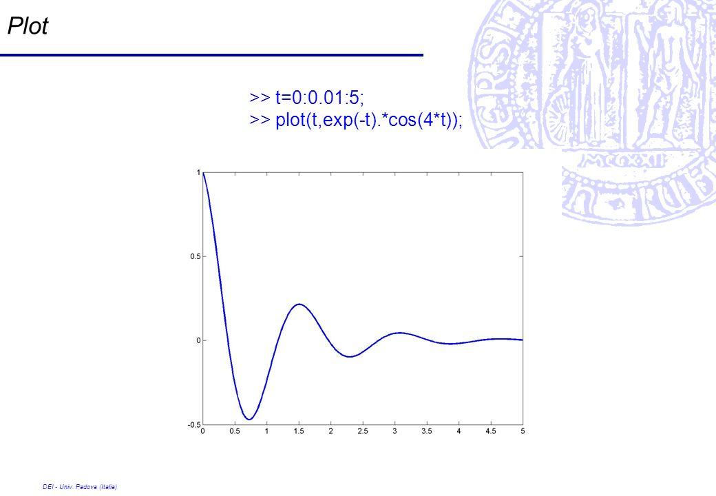 DEI - Univ. Padova (Italia) Plot >> t=0:0.01:5; >> plot(t,exp(-t).*cos(4*t));