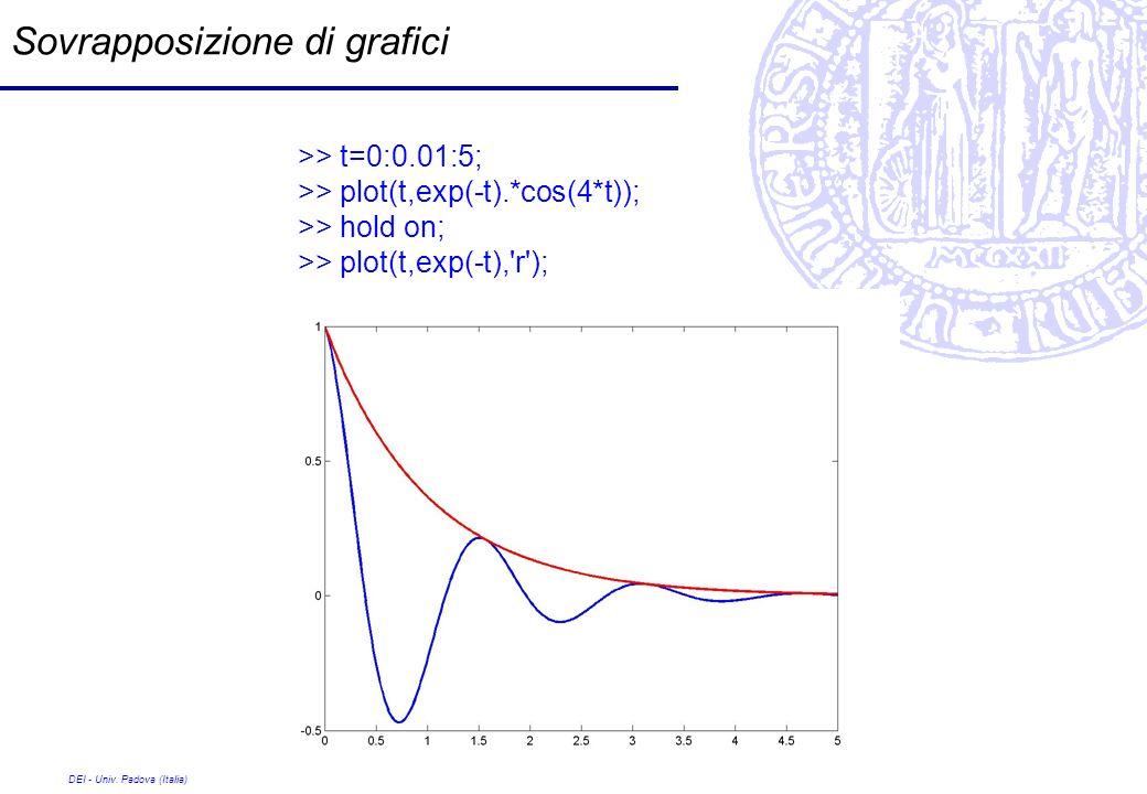 DEI - Univ. Padova (Italia) Sovrapposizione di grafici >> t=0:0.01:5; >> plot(t,exp(-t).*cos(4*t)); >> hold on; >> plot(t,exp(-t),'r');