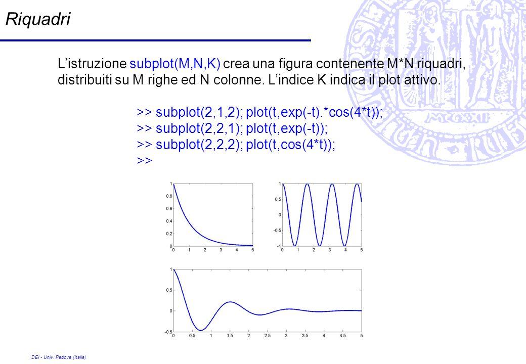 DEI - Univ. Padova (Italia) Riquadri Listruzione subplot(M,N,K) crea una figura contenente M*N riquadri, distribuiti su M righe ed N colonne. Lindice