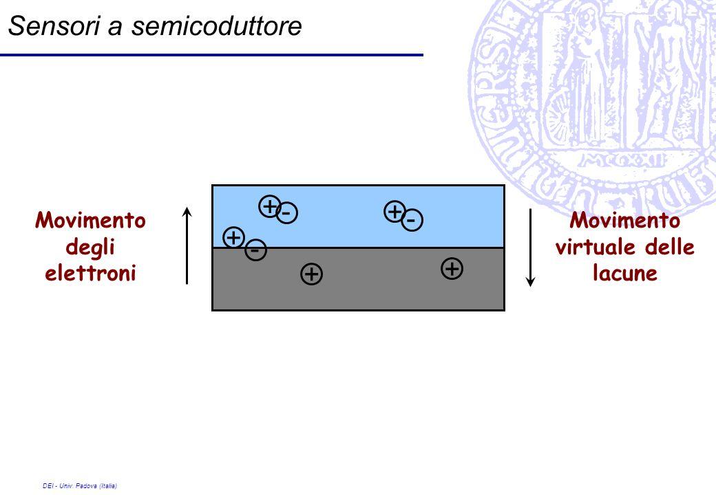 DEI - Univ. Padova (Italia) Sensori a semicoduttore + - + + + + Movimento degli elettroni Movimento virtuale delle lacune - -