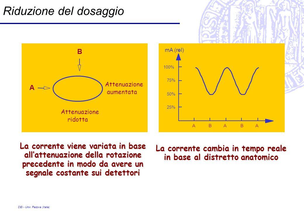 DEI - Univ. Padova (Italia) Riduzione del dosaggio A A B B Attenuazione aumentata Attenuazione ridotta 100% ABABA 75% 50% 25% mA (rel) La corrente vie