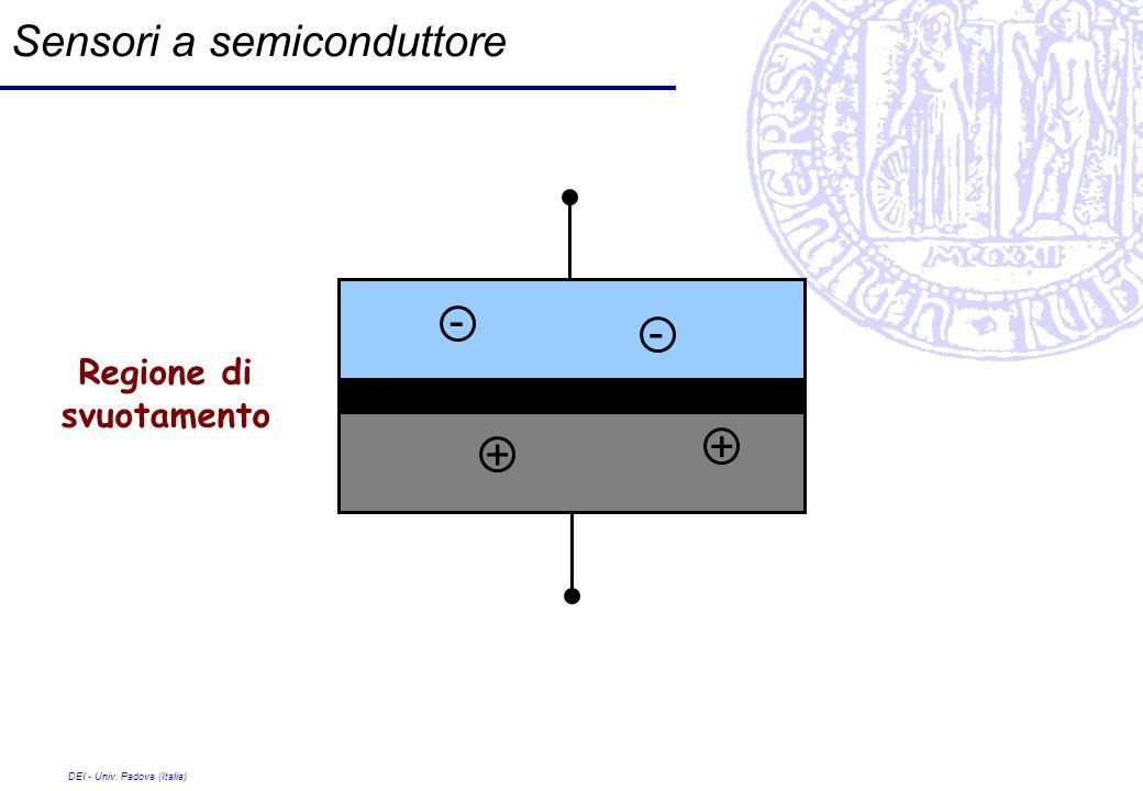 DEI - Univ. Padova (Italia) Sensori a semiconduttore + + - - Regione di svuotamento