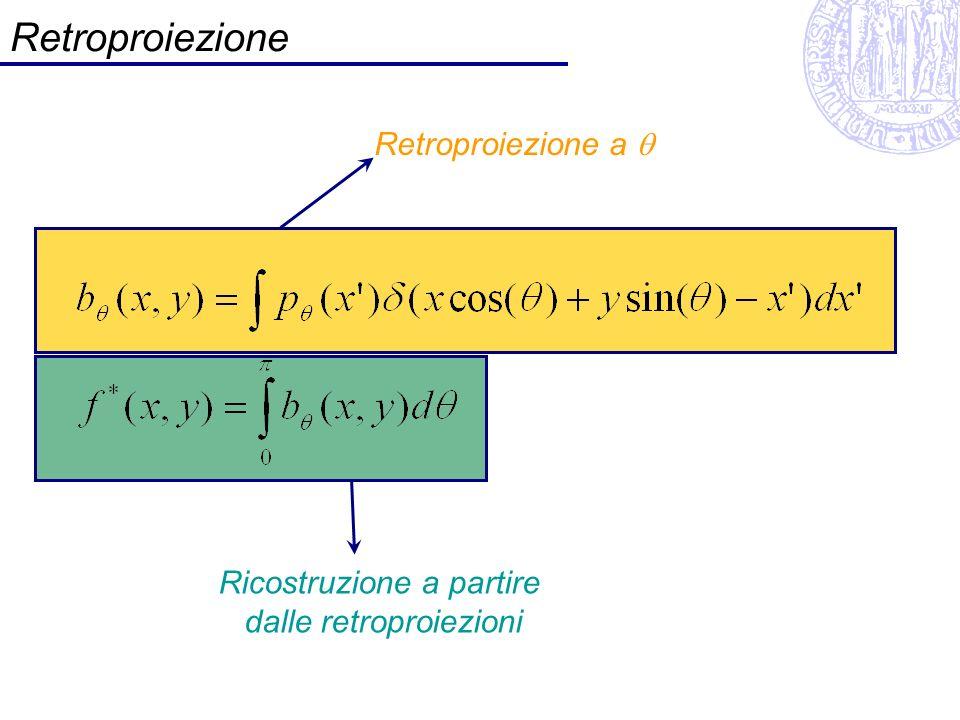 Retroproiezione Retroproiezione a Ricostruzione a partire dalle retroproiezioni