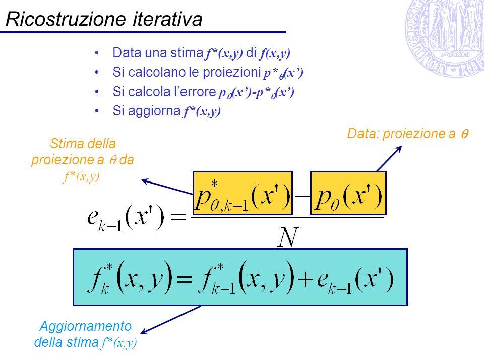 Ricostruzione iterativa: schema a blocchi inizializzazione: f * (x,y)=0 dati: p θ (x) sottrai lerrore a tutti i pixel sulla linea di scansione f * (x,y) xcos(q)+ysin(q)=x nuova direzione di proiezione θ=θ k Calcola p* θ (x) dalla stima f*(x,y) e(x)