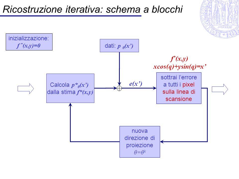 Ricostruzione iterativa: schema a blocchi inizializzazione: f * (x,y)=0 dati: p θ (x) sottrai lerrore a tutti i pixel sulla linea di scansione f * (x,