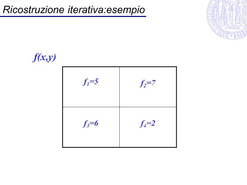 Ricostruzione iterativa:esempio f 1 =5 f 2 =7 f 3 =6f 4 =2 f(x,y)
