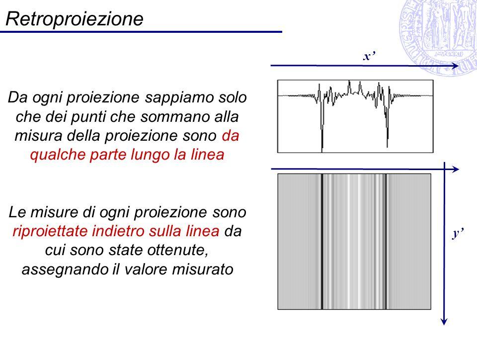 Retroproiezione Da ogni proiezione sappiamo solo che dei punti che sommano alla misura della proiezione sono da qualche parte lungo la linea Le misure