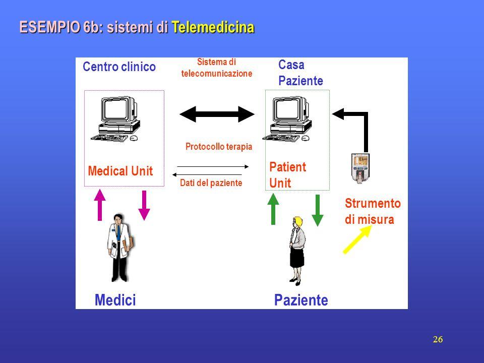 26 Centro clinico Casa Paziente MediciPaziente Medical Unit Patient Unit Strumento di misura Sistema di telecomunicazione Protocollo terapia Dati del