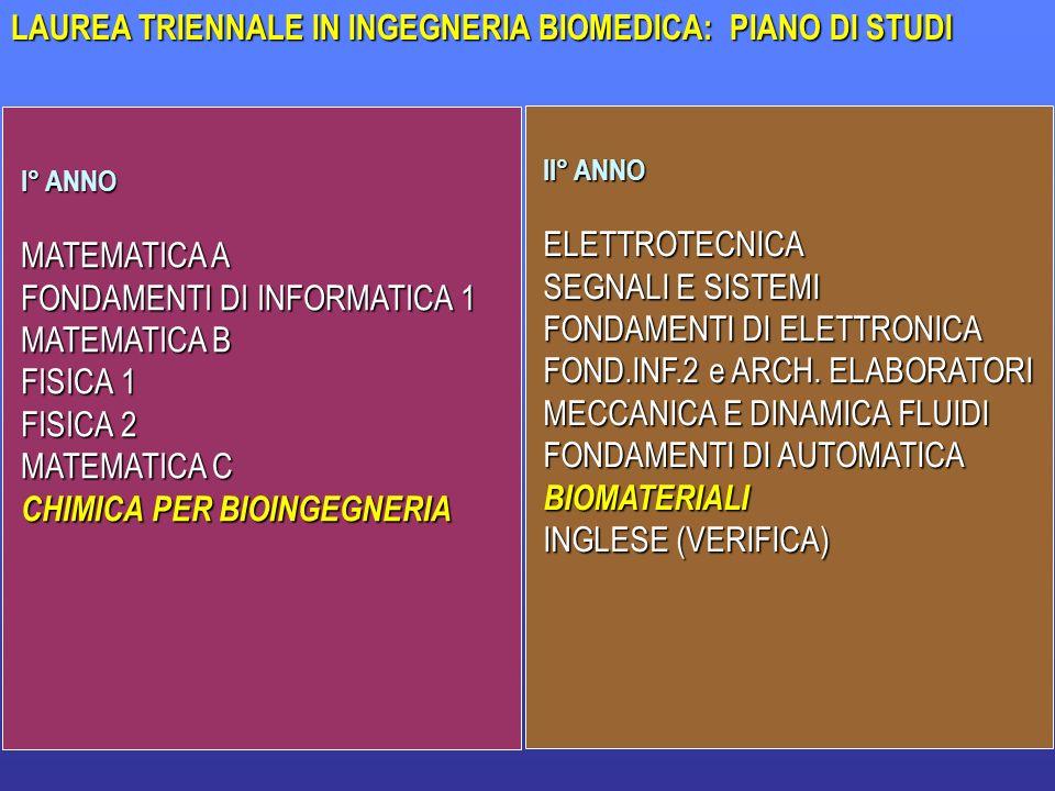 33 LAUREA TRIENNALE IN INGEGNERIA BIOMEDICA: PIANO DI STUDI I° ANNO MATEMATICA A FONDAMENTI DI INFORMATICA 1 MATEMATICA B FISICA 1 FISICA 2 MATEMATICA