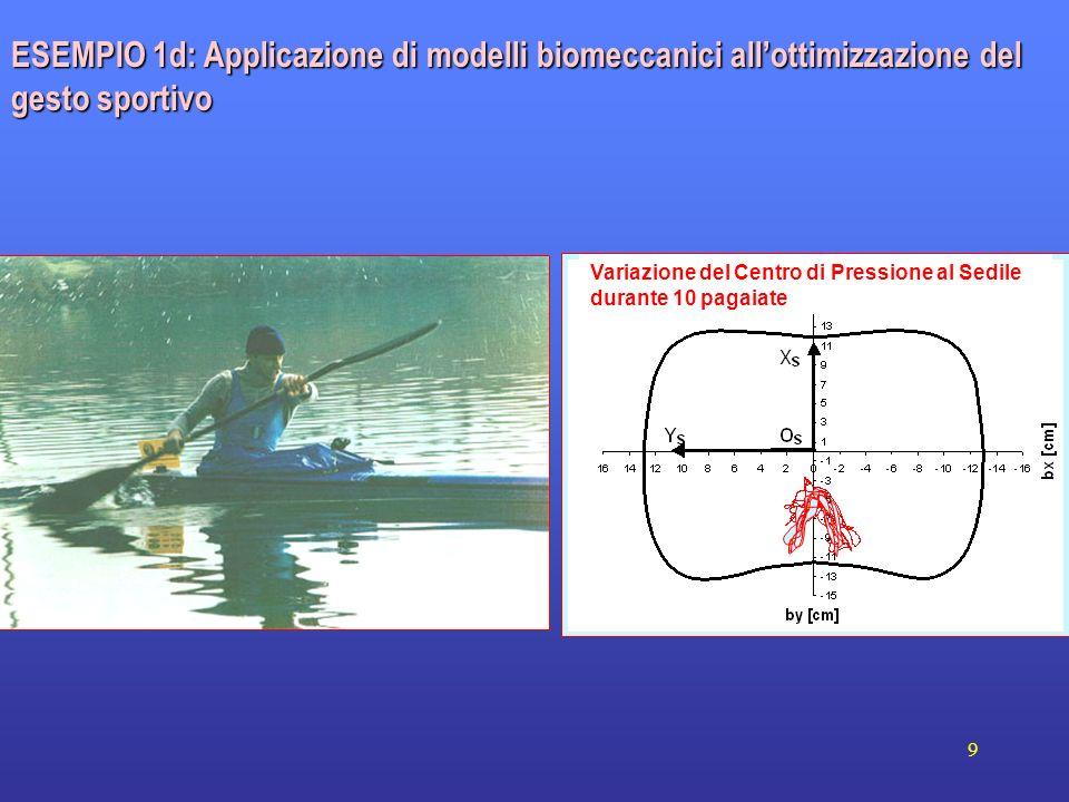 9 Variazione del Centro di Pressione al Sedile durante 10 pagaiate ESEMPIO 1d: Applicazione di modelli biomeccanici allottimizzazione del gesto sporti