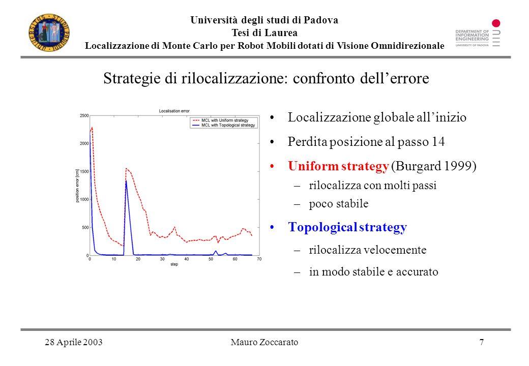 28 Aprile 2003Mauro Zoccarato7 Università degli studi di Padova Tesi di Laurea Localizzazione di Monte Carlo per Robot Mobili dotati di Visione Omnidi