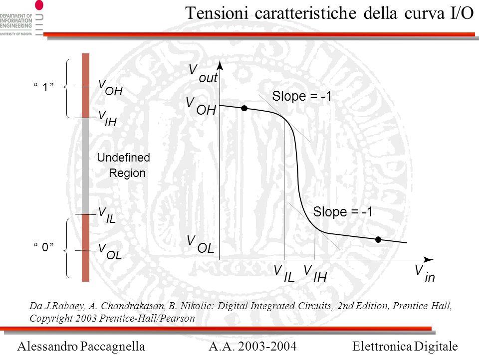 Alessandro PaccagnellaA.A.2003-2004Elettronica Digitale Margini a rumore Da J.Rabaey, A.