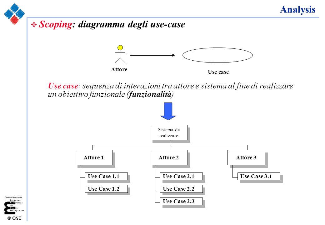 OST Analysis v Scoping: diagramma degli use-case Use case Attore Use case: sequenza di interazioni tra attore e sistema al fine di realizzare un obiet