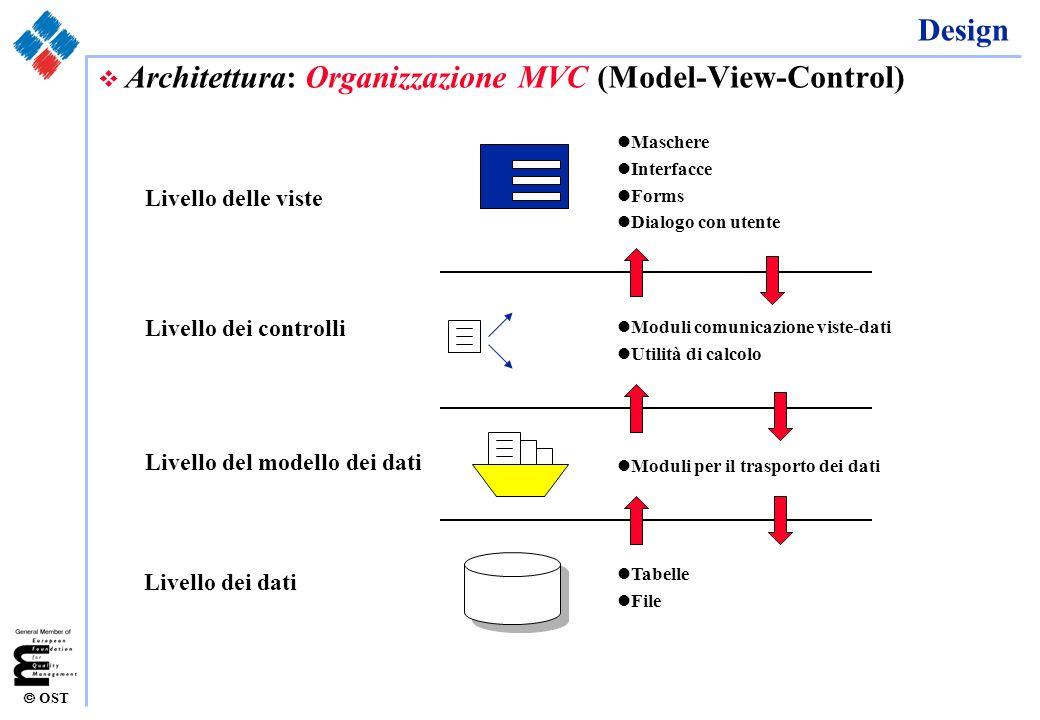 OST Design v Architettura: Organizzazione MVC (Model-View-Control) Livello dei dati Livello del modello dei dati Livello dei controlli Livello delle v