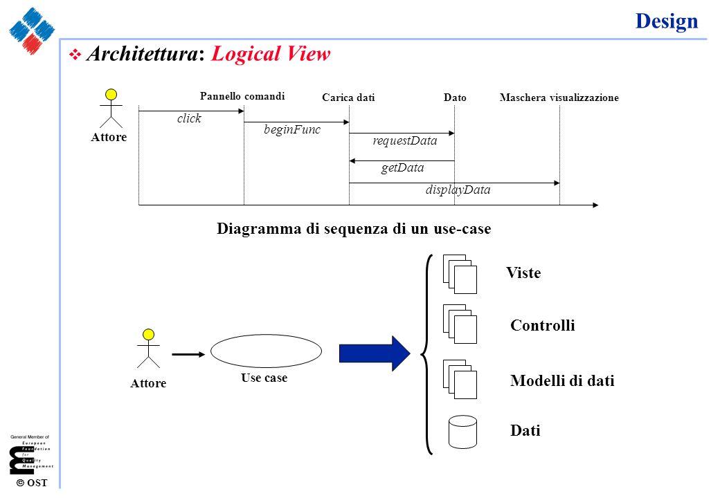 OST Design v Architettura: Logical View Attore Pannello comandi Carica datiDatoMaschera visualizzazione Diagramma di sequenza di un use-case click beg