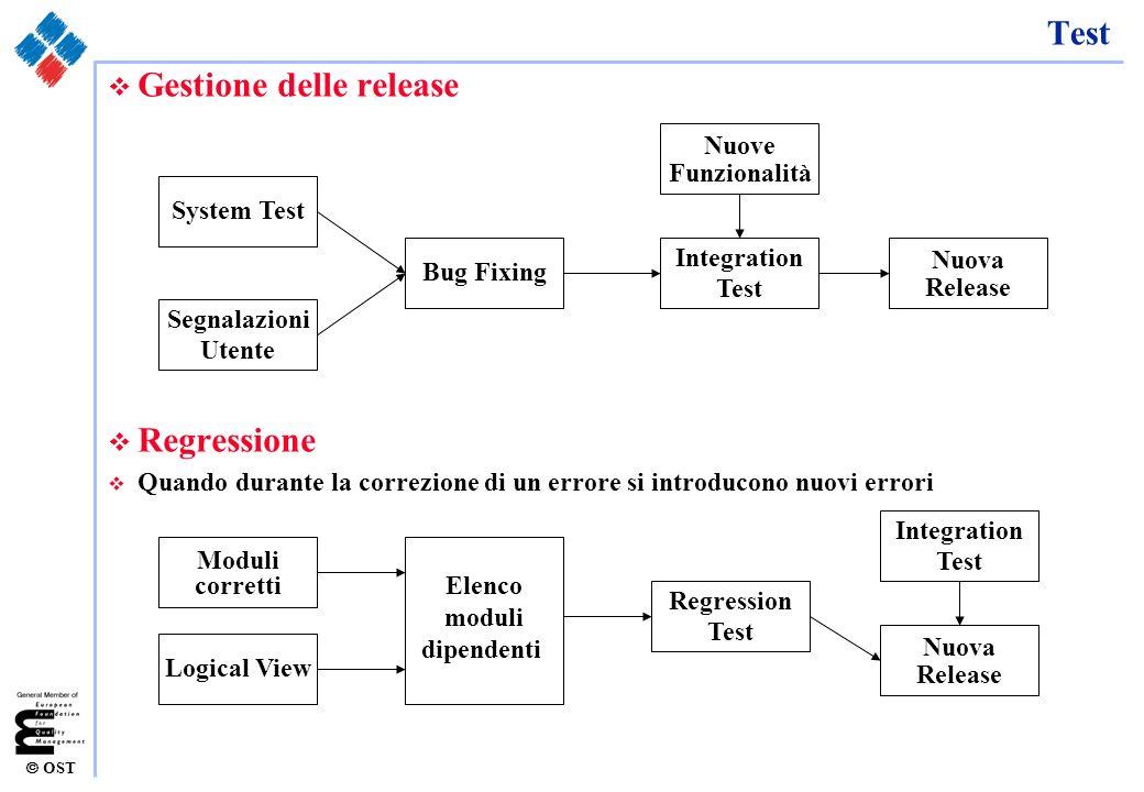OST Test v Gestione delle release v Regressione v Quando durante la correzione di un errore si introducono nuovi errori System Test Segnalazioni Utent