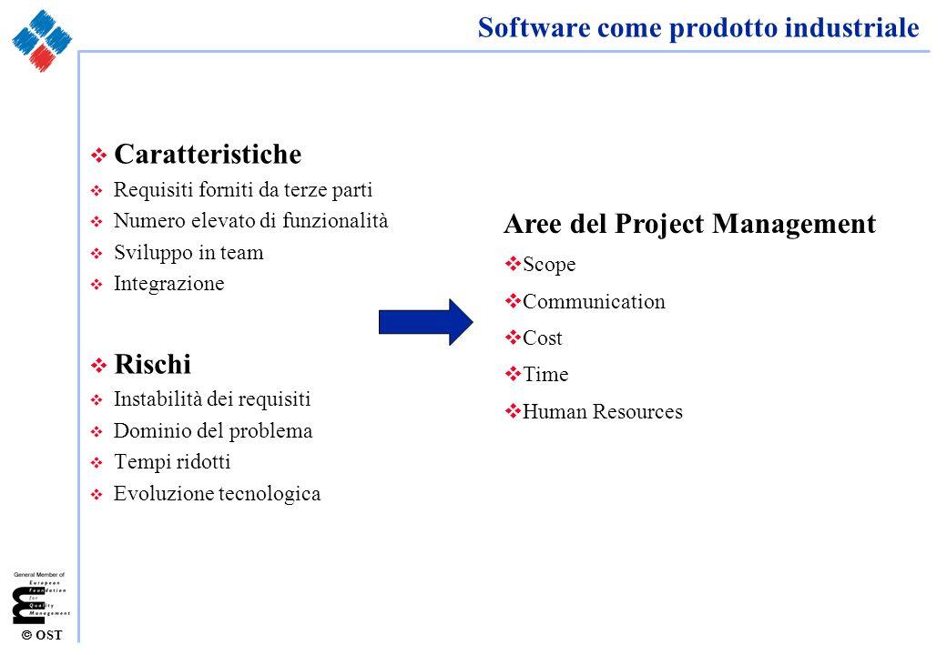 OST Modelli di processo Cascata v Il processo di sviluppo a Cascata Analysis Design Development Test