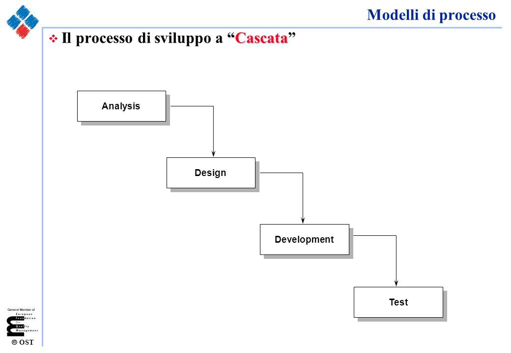 OST Modelli di processo v Modello a cascata ricorsivo (B model - V model) v La ricorsività è spesso imposta dagli eventi: v in particolare dallinstabilità dei requisiti v dagli errori e dalle omissioni v da una precisa scelta metodologica Analysis Design Development Test