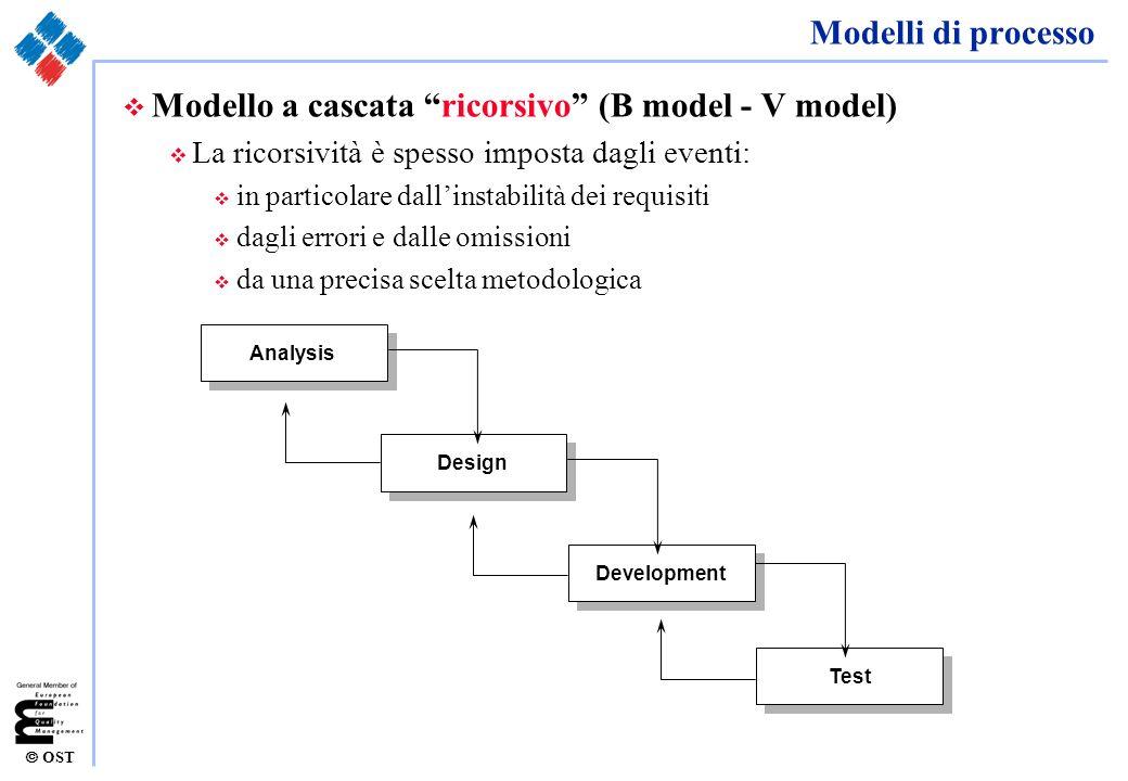 OST Modelli di processo v Modello a cascata ricorsivo (B model - V model) v La ricorsività è spesso imposta dagli eventi: v in particolare dallinstabi