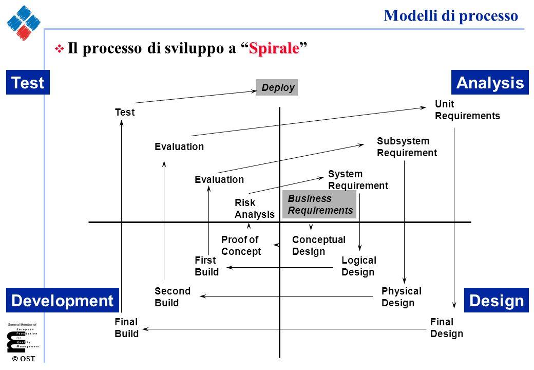 OST Modelli di processo Extreme Programming v Il processo di sviluppo Extreme Programming (derivato da Rapid Prototyping [Rad]) Analysis Design Development Test