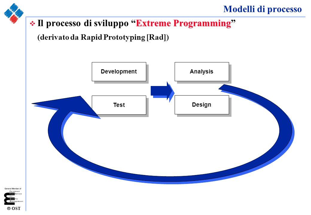 OST Modelli di processo Extreme Programming v Il processo di sviluppo Extreme Programming (derivato da Rapid Prototyping [Rad]) Analysis Design Develo