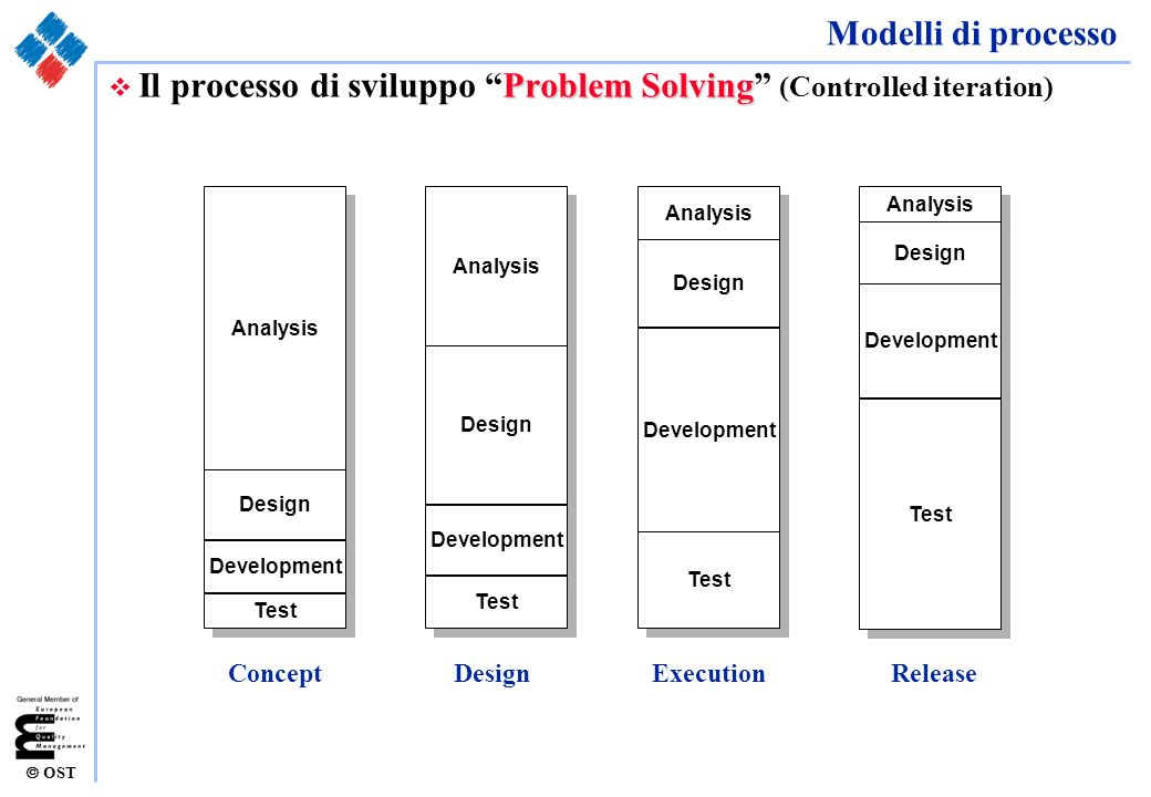 OST Modelli di processo Problem Solving v Il processo di sviluppo Problem Solving (Controlled iteration) Analysis Design Development Test Analysis Des