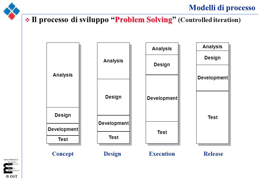 OST Analysis v Scoping: modello degli attori Sistema da realizzare Amministratore Sistema Agente Acquirente Database Amministrazione Attore: persona o macchina che interagisce con il sistema da realizzare