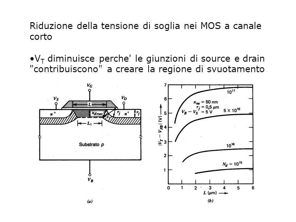 Riduzione della tensione di soglia nei MOS a canale corto V T diminuisce perche' le giunzioni di source e drain
