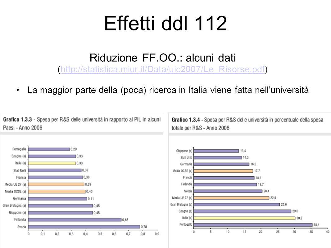 Effetti ddl 112 Riduzione FF.OO.: alcuni dati (http://statistica.miur.it/Data/uic2007/Le_Risorse.pdf)http://statistica.miur.it/Data/uic2007/Le_Risorse.pdf La maggior parte della (poca) ricerca in Italia viene fatta nelluniversità