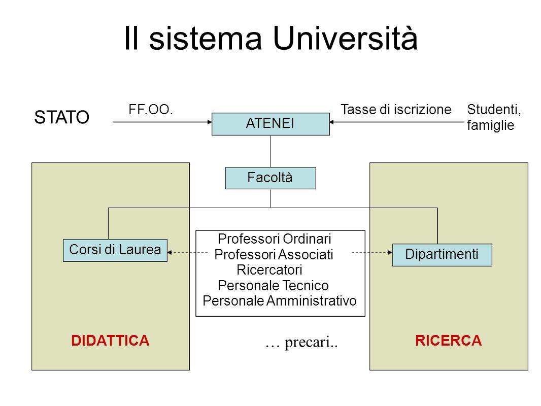 Il sistema Università ATENEI Facoltà Corsi di Laurea Dipartimenti Professori Ordinari Professori Associati Ricercatori Personale Tecnico Personale Amm