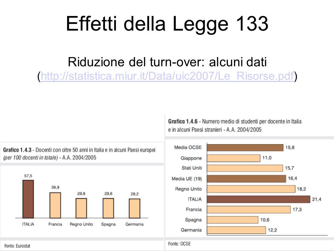 Effetti della Legge 133 Riduzione del turn-over: alcuni dati (http://statistica.miur.it/Data/uic2007/Le_Risorse.pdf)http://statistica.miur.it/Data/uic