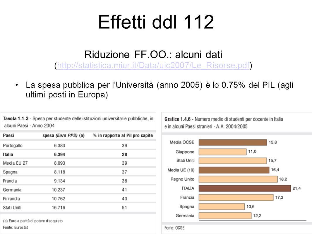 Effetti ddl 112 Riduzione FF.OO.: alcuni dati (http://statistica.miur.it/Data/uic2007/Le_Risorse.pdf)http://statistica.miur.it/Data/uic2007/Le_Risorse.pdf La spesa pubblica per lUniversità (anno 2005) è lo 0.75% del PIL (agli ultimi posti in Europa)