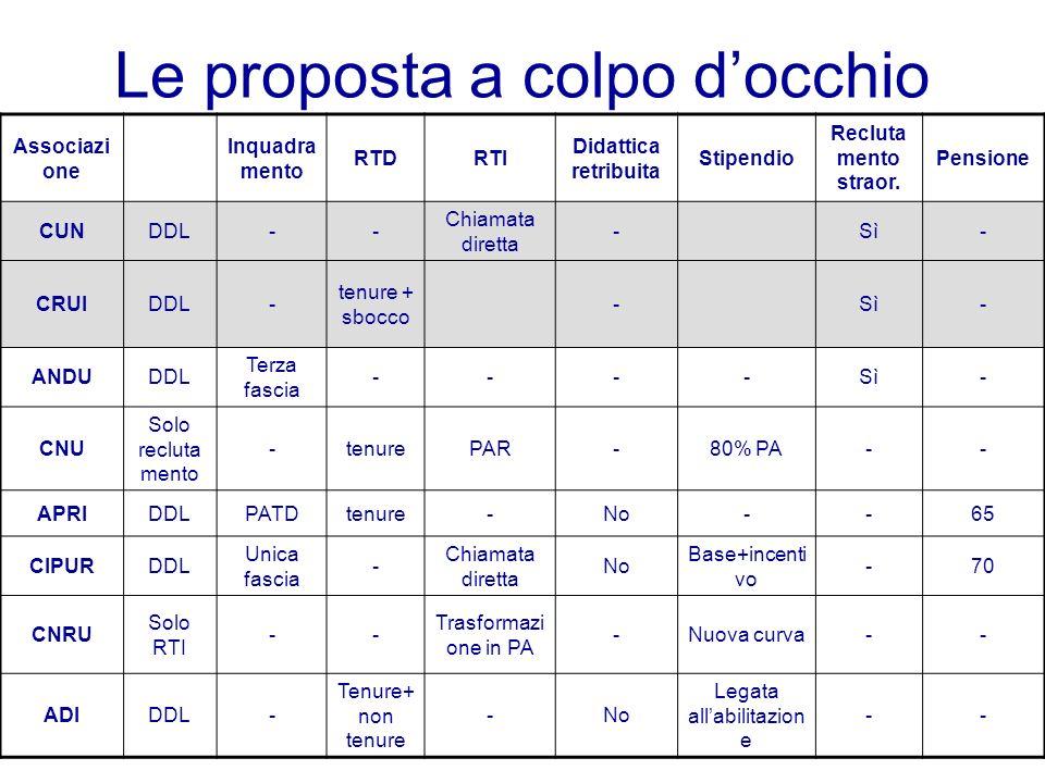 Le proposta a colpo docchio Associazi one Inquadra mento RTDRTI Didattica retribuita Stipendio Recluta mento straor. Pensione CUNDDL-- Chiamata dirett
