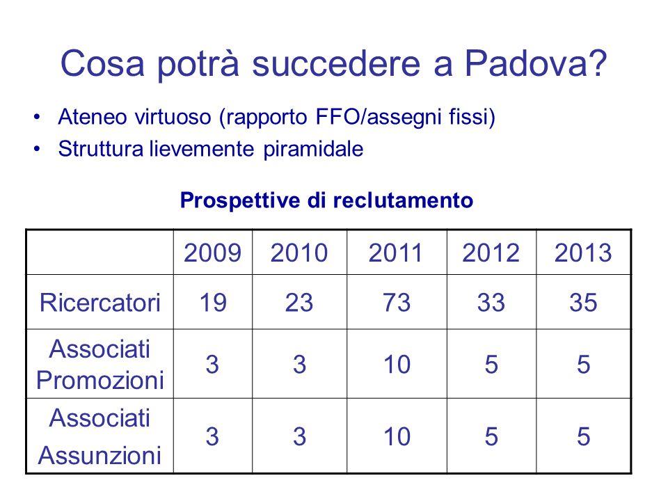 Cosa potrà succedere a Padova? Ateneo virtuoso (rapporto FFO/assegni fissi) Struttura lievemente piramidale Prospettive di reclutamento 20092010201120
