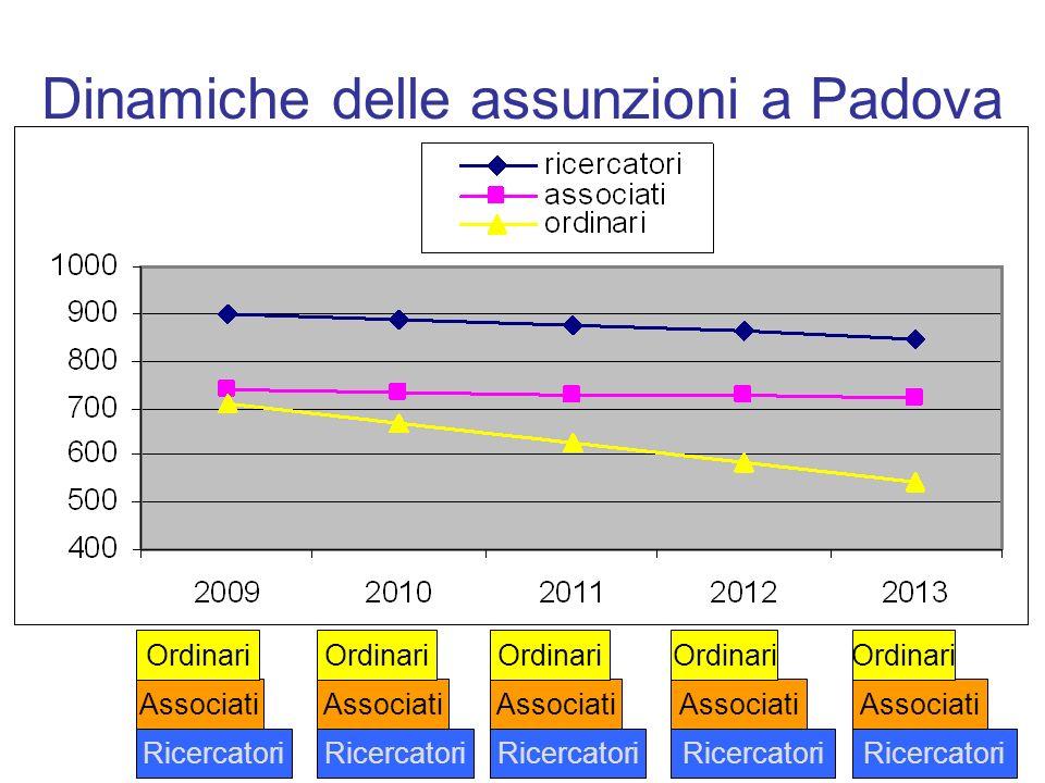 Dinamiche delle assunzioni a Padova Ricercatori Associati Ordinari Ricercatori Associati Ordinari Ricercatori Associati Ordinari Ricercatori Associati
