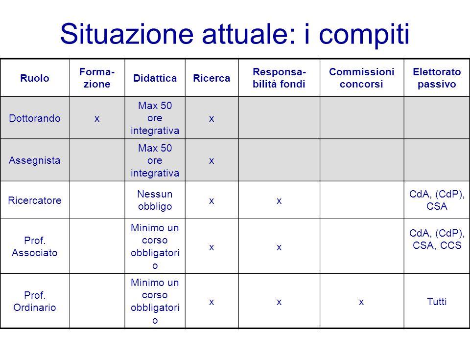 Situazione attuale: i compiti Ruolo Forma- zione DidatticaRicerca Responsa- bilità fondi Commissioni concorsi Elettorato passivo Dottorandox Max 50 or