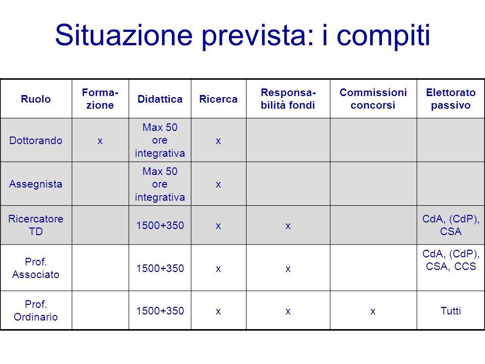 Situazione prevista: i compiti Ruolo Forma- zione DidatticaRicerca Responsa- bilità fondi Commissioni concorsi Elettorato passivo Dottorandox Max 50 o