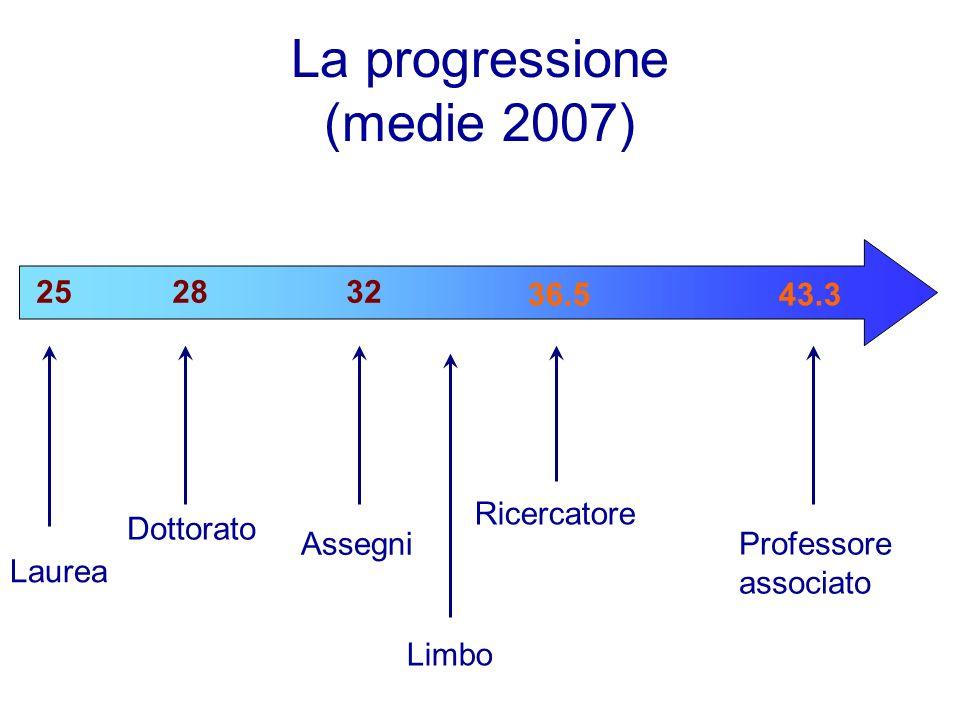 La progressione (medie 2007) Laurea Dottorato Assegni Ricercatore 252832 36.5 Limbo 43.3 Professore associato